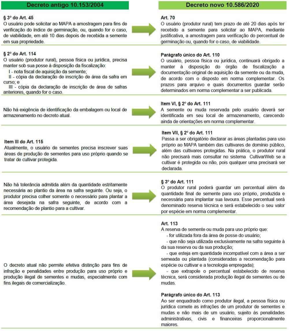 infográfico que mostra todas as mudanças das sementes salvas para o novo decreto