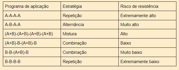 Programa de aplicação de fungicidas, estratégia e risco de resistência. A - fungicida com alto risco de resistência; B - fungicida com baixo risco de resistência.
