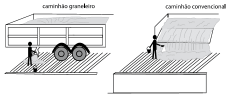 ilustrações de amostragem de grãos em caminhão graneleiro e convencional