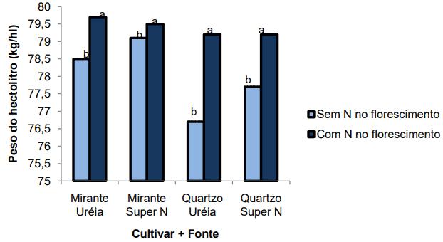 Efeito da aplicação de nitrogênio por ocasião do florescimento no peso do hectolitro em duas cultivares de trigo e duas fontes de nitrogênio diferentes
