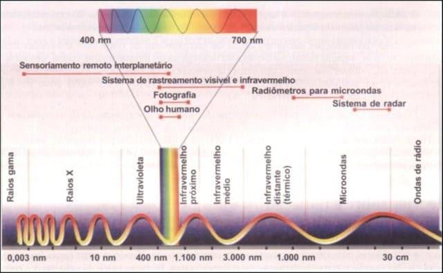 gráfico de espectro eletromagnético