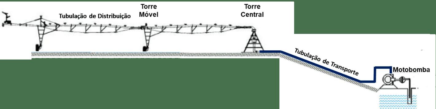 Diagrama esquemático das partes de um sistema de pivô central