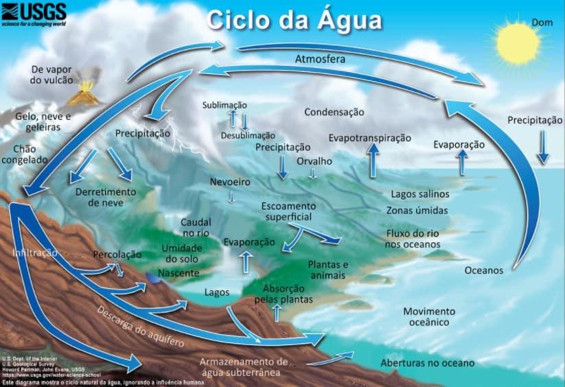 infográfico com ciclo hidrológico