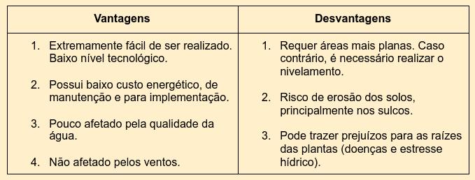 tabela com principais vantagens e desvantagens da irrigação superficial