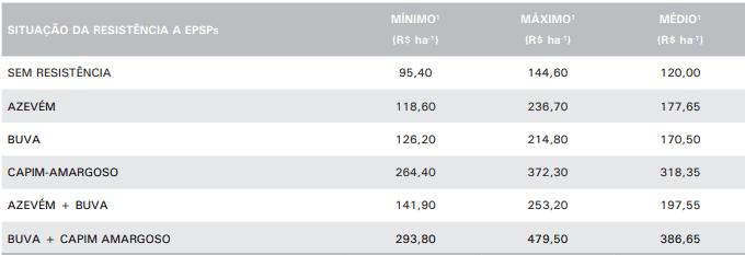 tabela com custo (em 2017) do controle de diferentes plantas resistentes ao glifosato