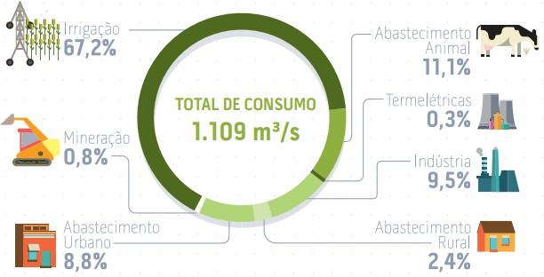 infográfico com total de água consumida no Brasil (média anual)