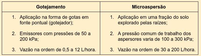 tabela com principais diferenças entre os sistemas de irrigação do tipo localizada