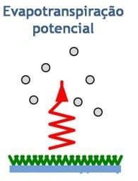 Representação da evapotranspiração de referência (ETo)