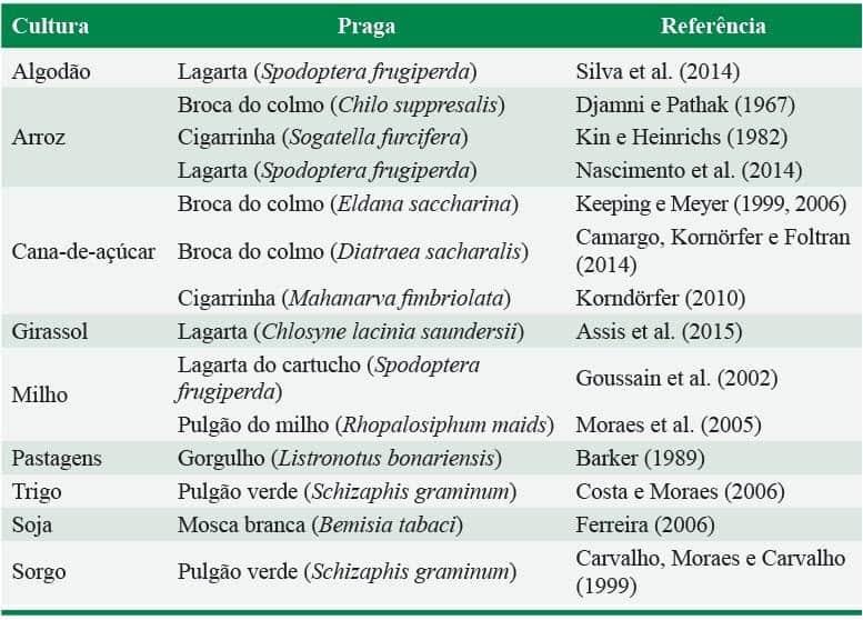 tabela com pragas controladas com a utilização de silício em diversas culturas