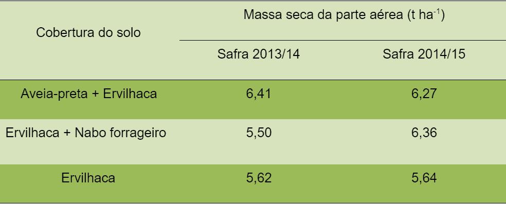 tabela com produção de massa seca da parte aérea de ervilhaca solteira e consorciada com aveia-preta ou nabo forrageiro