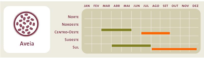 Período ideal de plantio (em verde) e colheita (em laranja) da cultura da aveia para as diferentes regiões do Brasil
