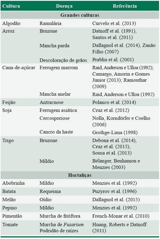 tabela com efeito do silício na supressão de doenças fúngicas em grandes culturas e hortaliças