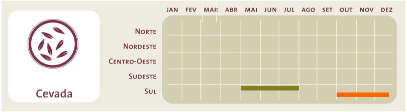 Período ideal de plantio (em verde) e colheita (em laranja) da cultura da cevada para as diferentes regiões do Brasil