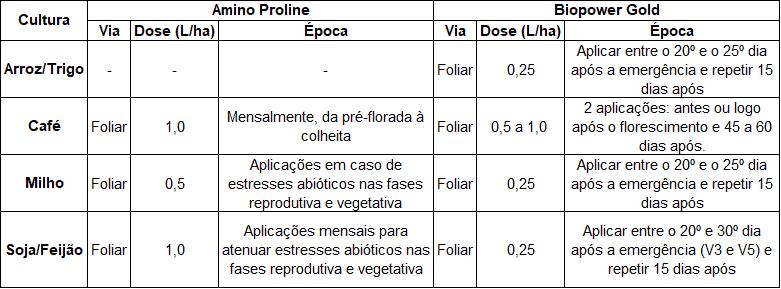 tabela com recomendações de uso de produtos