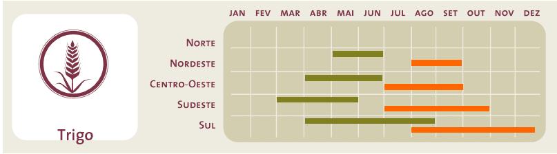 Período ideal de plantio (em verde) e colheita (em laranja) da cultura do trigo para as diferentes regiões do Brasil