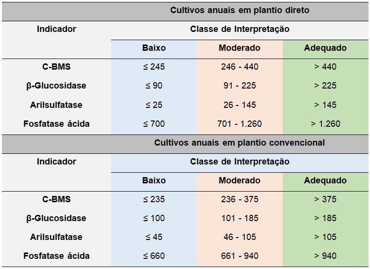 tabela com valores referência que podem fornecer informações sobre os impactos de sistemas de manejo na qualidade do solo