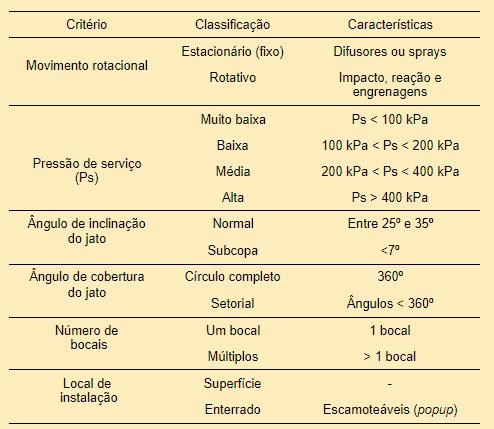 tabela com critério, classificação e características dos aspersores
