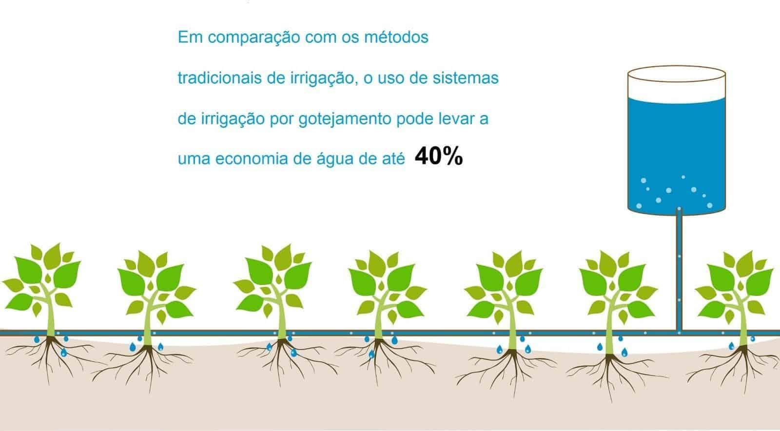 infográfico de uso eficiente da água: tanto a água quanto os defensivos agrícolas podem ser distribuídos por meio de pequenos orifícios nas mangueiras