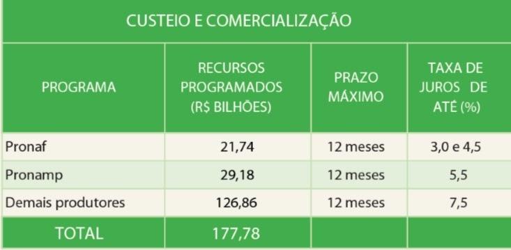 Tabela disponibilizada pelo Mapa de custo e comercialização do plano safra