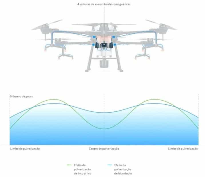 Esquema de operação do drone - drones na pulverização do cafeeiro