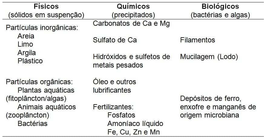 tabela com elementos físicos, químicos e biológicos que provocam entupimento nos sistemas de irrigação localizada