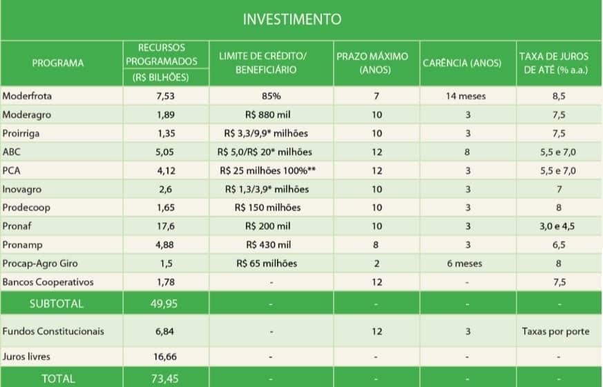 Tabela que detalha valores de linhas de financiamento do plano safra