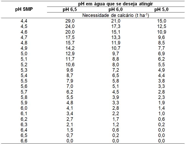 tabela com recomendação de calagem com base no índice SMP, para correção de acidez dos solos do Rio Grande do Sul e Santa Catarina. Válida para calcário com PRNT 100%.
