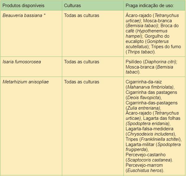 formulados biológicos a partir de fungos entomopatogênicos, recomendados para o controle de pragas