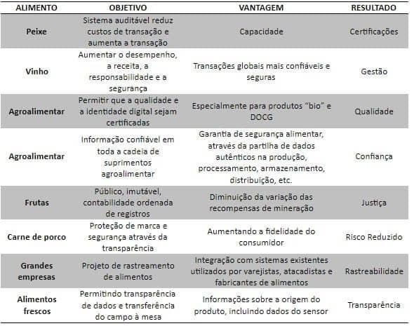 tabela de aplicações da blockchain no agronegócio com alimento, objetivo, vantagem e resultado. Redução de riscos e aumento da confiança estão entre as vantagens