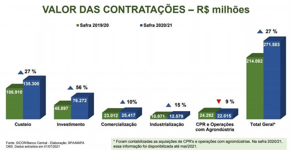 Detalhes dos valores liberados nas safras 2019/2020 e 2020/2021