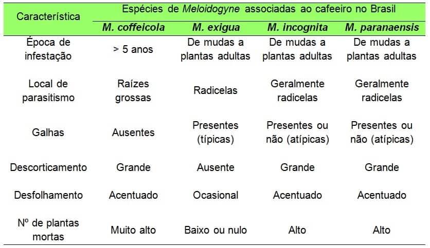 tabela de espécies de Meloidoginoses em cafeeiros no Brasil