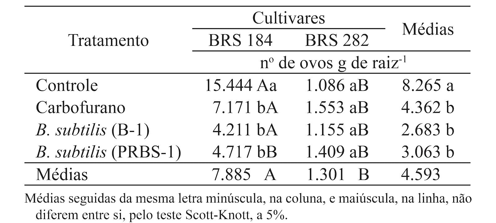 tabela com número de ovos de Meloidogyne spp. em raízes de dois genótipos de soja (BRS 184 e BRS 282), em função do tratamento de sementes com carbofurano e Bacillus subtilis (Alvorada do Sul, PR, 2010)
