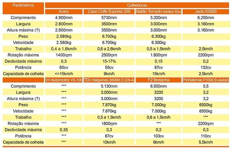 tabela com detalhes dos modelos de algumas colhedoras