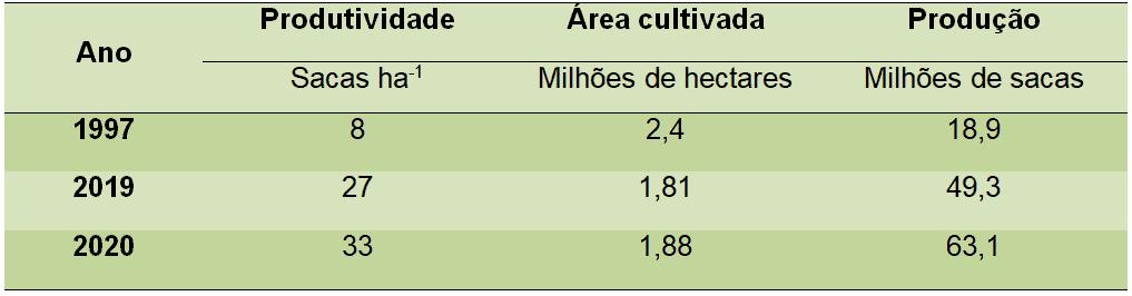 tabela com evolução da cafeicultura brasileira, nos anos 1997, 2019 e 2020