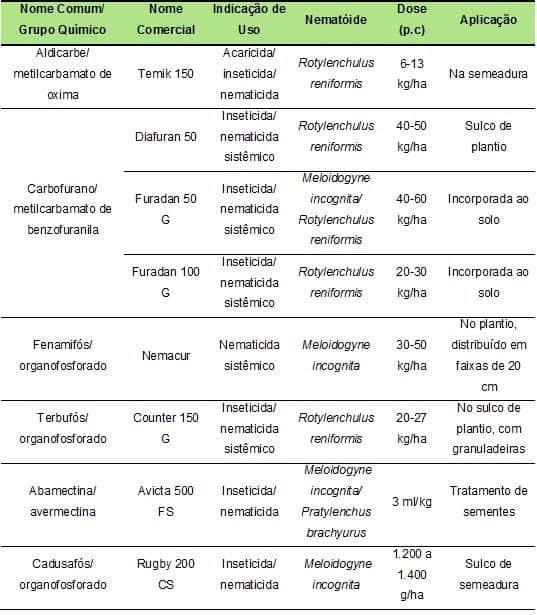 tabela de nematicidas registrados para a cultura do algodão no Brasil, segundo o Mapa