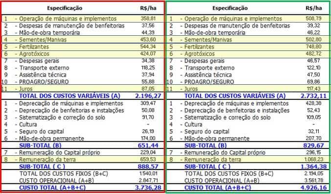 tabelas com diferença no custo de produção da soja, em vermelho maio de 2020 e verde maio de 2021
