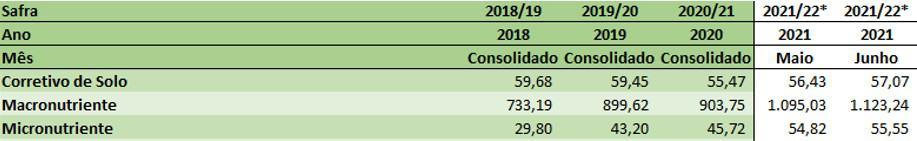 tabela com preços dos últimos anos dos fertilizantes e corretivos no custo de produção da soja